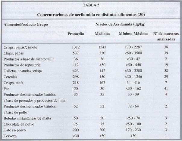 concentración de acrillamida en alimentos