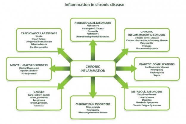 inflamacion-depresion