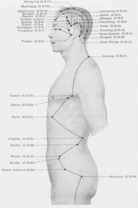 meridiano vesicula biliar