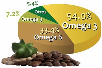 sacha-inchi-omega 3