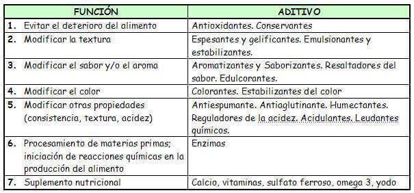 tabla aditivos