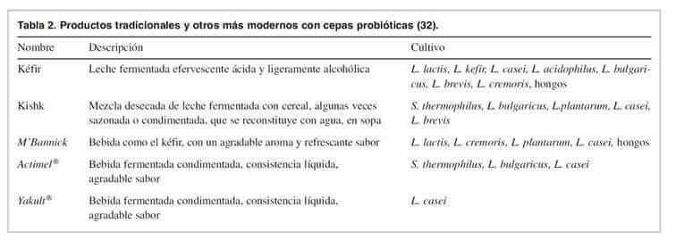 tipos-de-probioticos