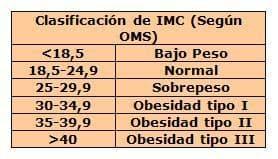 clasificacion IMC
