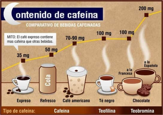 contenido de cafeina