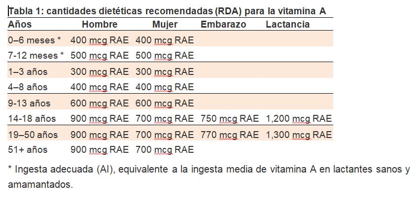tabla-vitamina-A